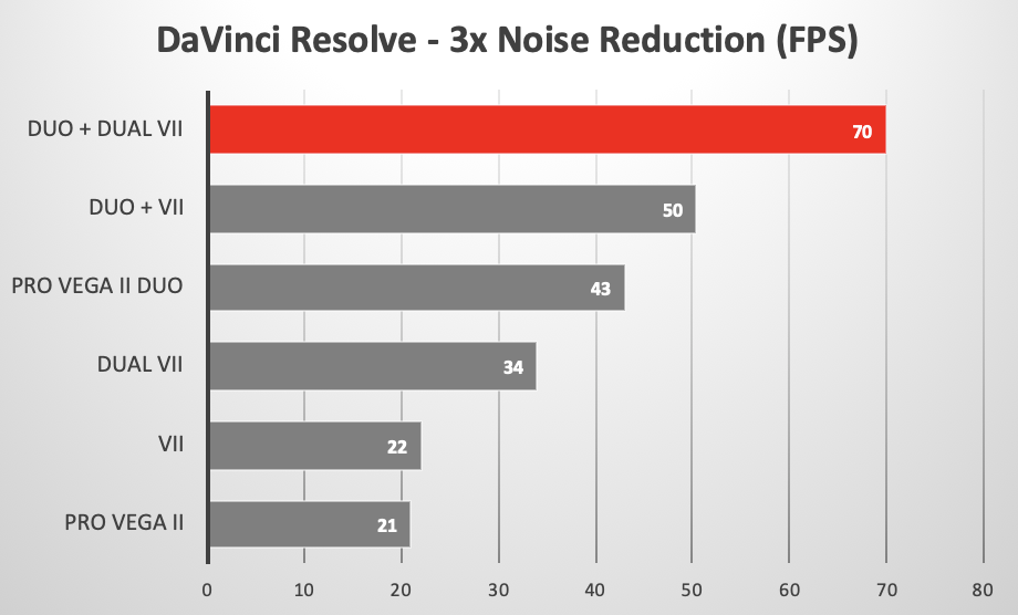 DaVinci Resolve looping playback with Noise Reduction using various GPUs in the 2019 Mac Pro