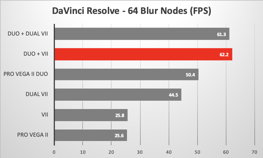 DaVinci Resolve looping playback 64 Blur Nodes using various GPUs in the 2019 Mac Pro