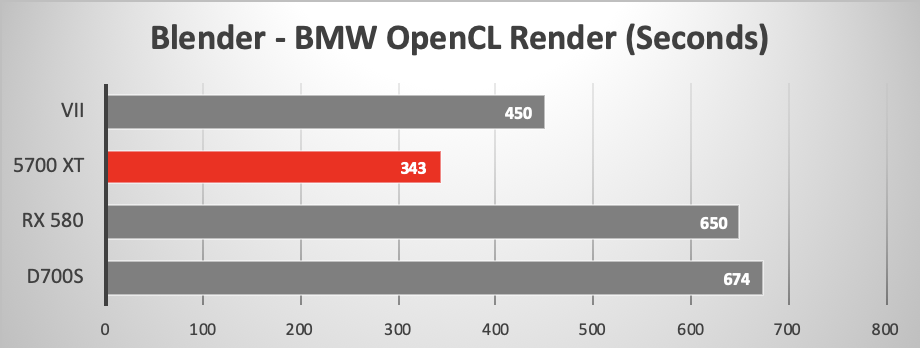 AMD RX 5700 XT versus other GPUs running Blender 3D OpenCL Renderer