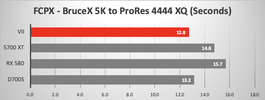 AMD RX 5700 XT versus other GPUs running Final Cut Pro X BruceX benchmark