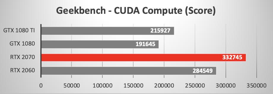 NVIDIA RTX 2060 versus GTX 1080 Ti