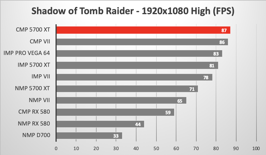 AMD RX 5700 XT versus other GPUs running Warhammer II Skaven gaming benchmark