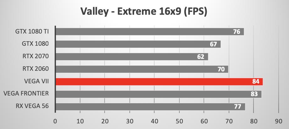 Amd Radeon Vega Vii Versus Other Gpus