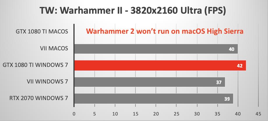 Radeon VII versus GeForce GTX 1080 Ti